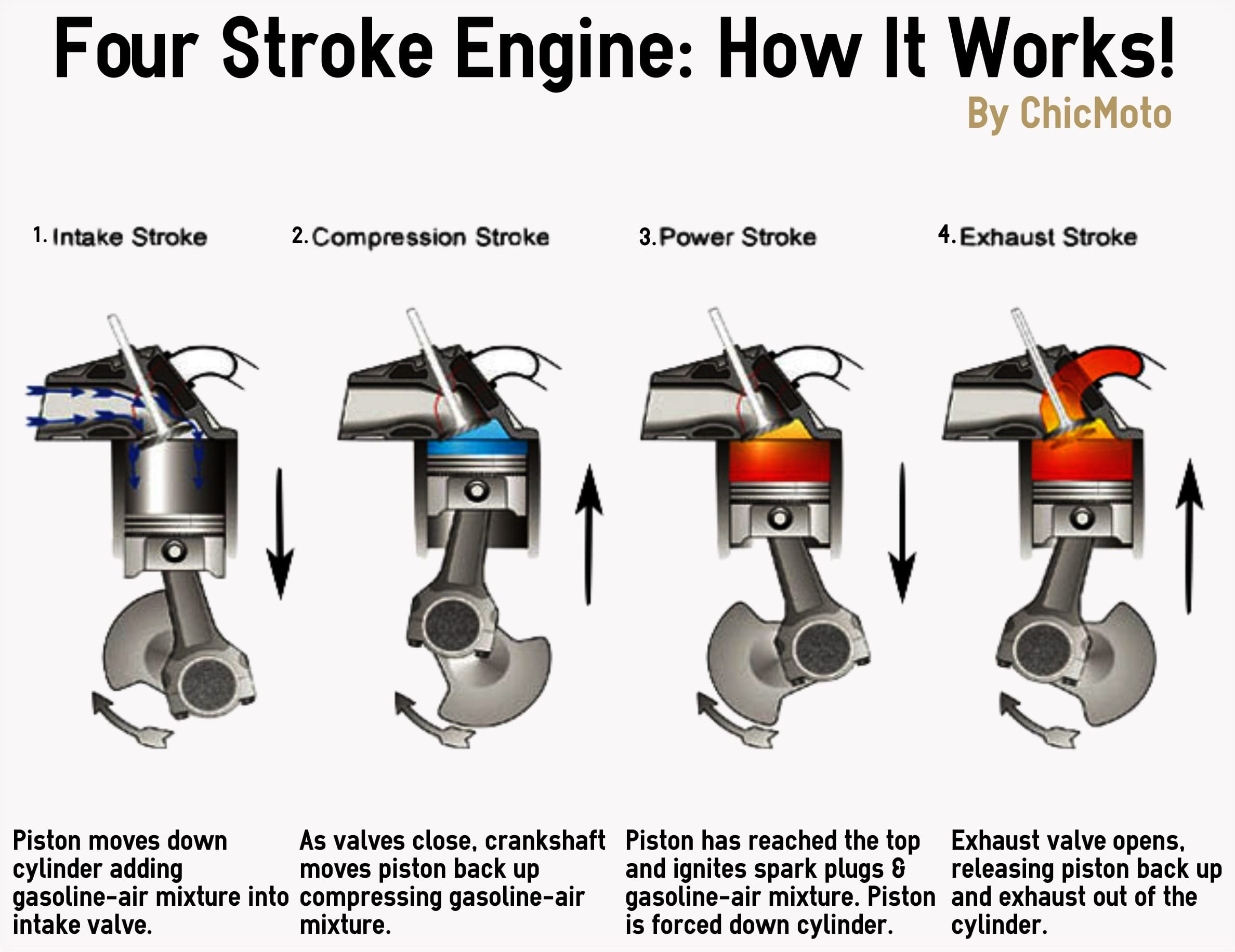 Part 3: How Your Engine Works